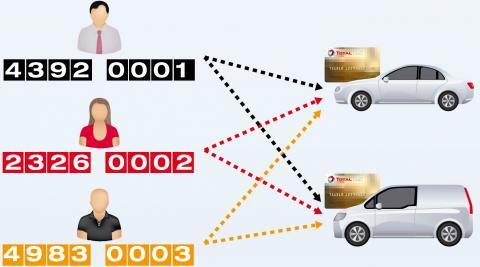 2 cartes 3 chauffeurs 2 véhicules