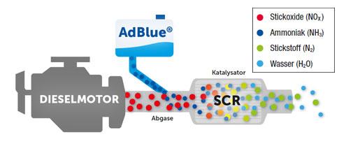 adblue-schema-de.jpg